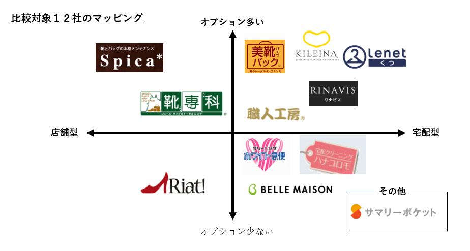 くつクリーニング業者の比較対象9社の位置づけを分かり易くマッピングしました。