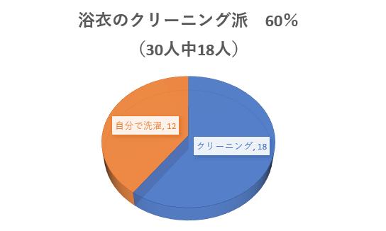浴衣をクリーニングに出している人の割合は60%という結果になりました